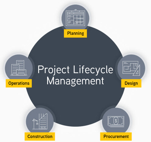 ebuilder project life cycle graphic